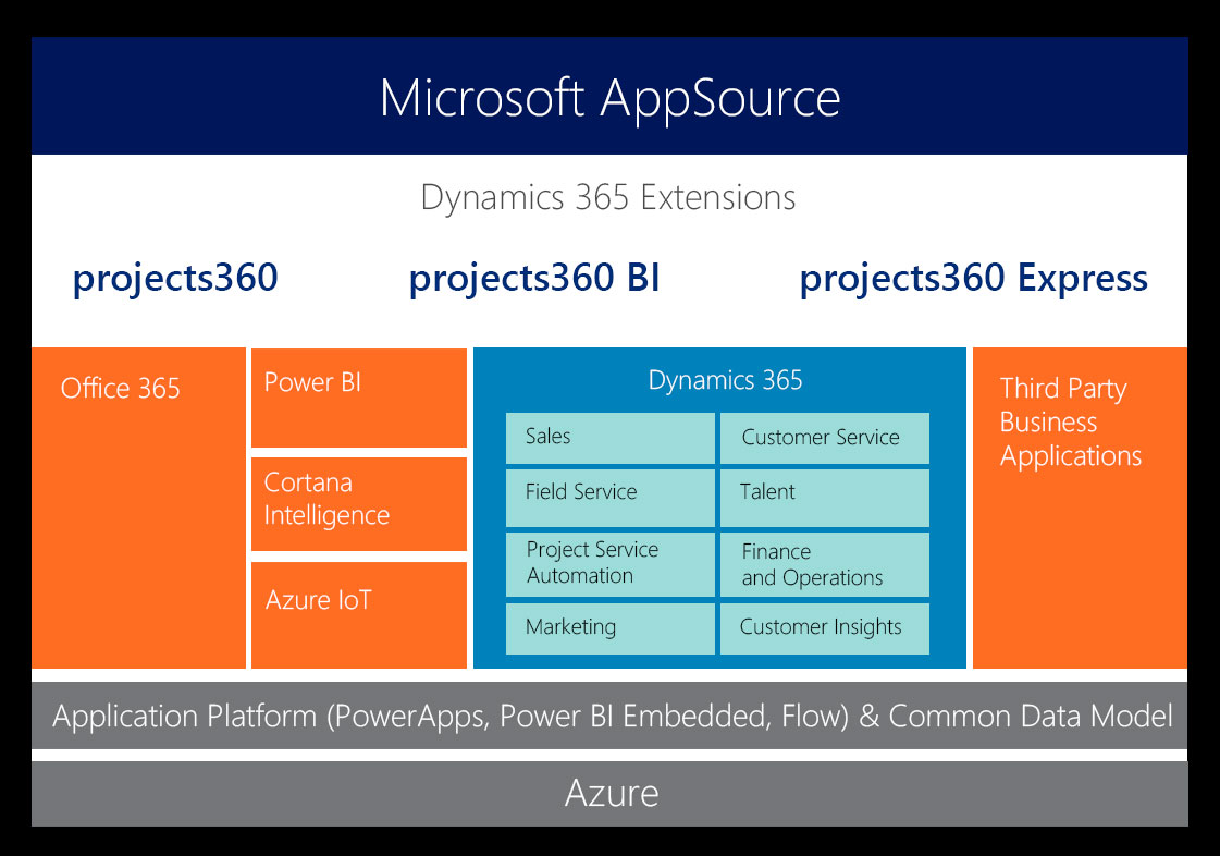 Microsoft Dynamics 365 Is The Following Large Wave Within The Dynamics World - Software Program